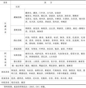 表3.1 中国境内的语系及语言
