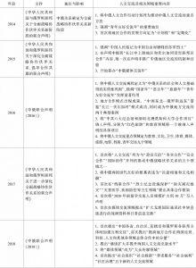 表1 中俄人文交流年度大事-续表2