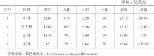 表3 2013年黎巴嫩主要贸易伙伴双边贸易情况