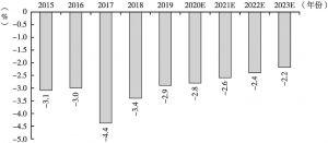 图3 2015~2023年全球报业收入年增长速度
