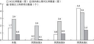 图9 SCI文章数量、国内核心期刊文章数量和省级以上科研项目数量