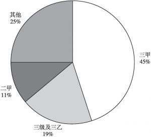 图2 本次调查中各级医院占比情况