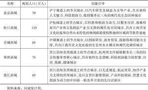 表1-4 上海浦东新区新城发展引导