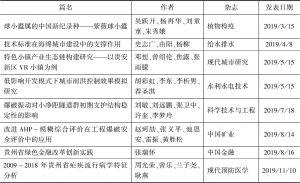 表1-8 贵州贵安新区