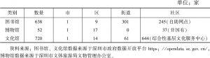 表2 深圳市文化馆、图书馆、博物馆数量
