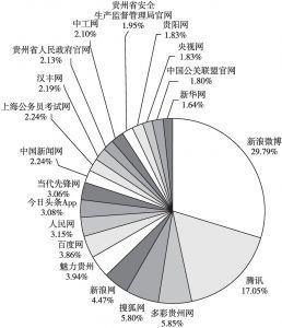 图1 传播站点分布统计