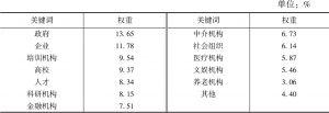 表2 多元主体的关键词权重分布