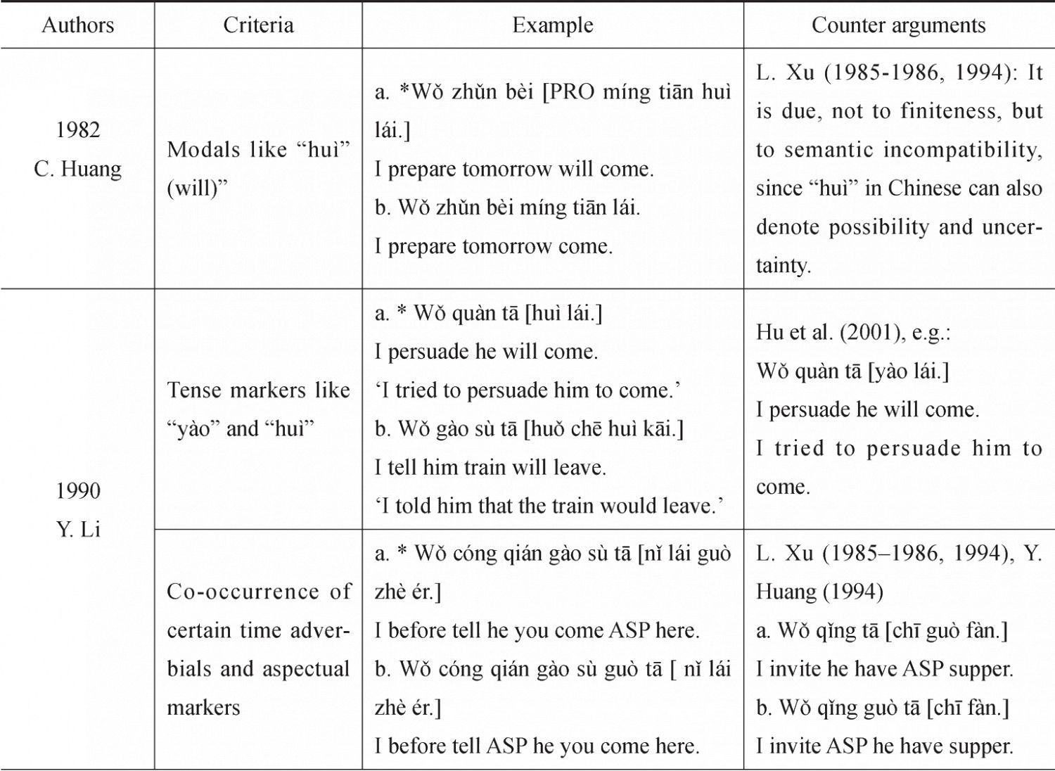 Table 3 Examples of the Criteria of Chinese [+-F]