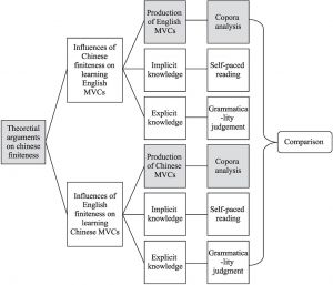 Figure 1 Research Framework