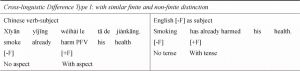 Table 28 The Comparison Between Chinese and English MVCs in Chinese as the L2 Study