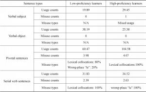 Table 31 Description of the Use of MVC Sentences by English CSL Learners