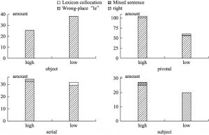 Figure 6 English CSL Learners' Usage and Misuses of MVCs in HSK Dynamic Composition Corpus