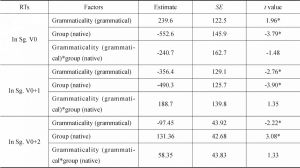 Table 41 The Mixed Model Analysis of RTs in Processing Chinese Sentences with Verbal Subject