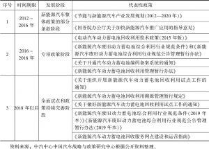表1 中国动力电池回收利用政策发展历程