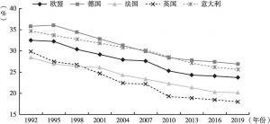 图3 欧盟及主要成员国工业就业人数占总就业人数百分比