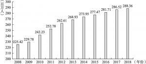 图1-2 农民工数量(2008~2018年)