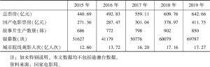 表1 2015~2019年中国电影产业发展主要指标