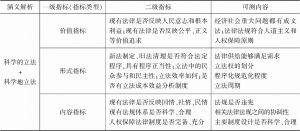 表7-2 立法科学评估的指标