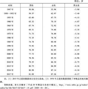 表1 日本平均寿命的情况统计