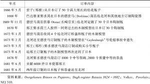 表4 越南皇室通过荷兰人定制日本瓷器订单