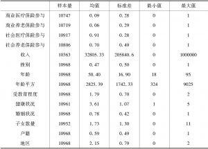 表1 变量统计与描述