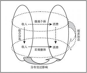 图2-8 收入和消费关联机制