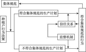 图2-2 农户自主治理影响农产品质量安全控制行为的机制