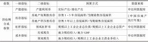 表5 供给侧合成指数特征指标和数据来源