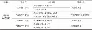 表6 供给侧改革指数特征指标和数据来源