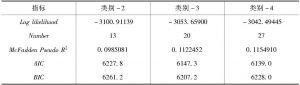 表6 多分类潜类别模型适度指标