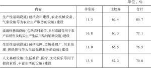 表1 所在村基础设施建设的评价情况