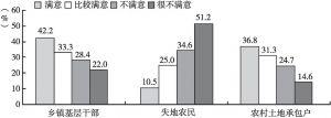 图1 不同群体对征地拆迁的满意度