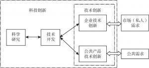图1-1 科技创新活动