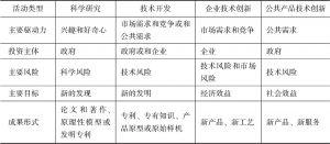 表1-2 各类科技创新活动的特点