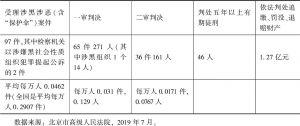 表1 2018年1月至2019年6月底北京市法院扫黑除恶进展