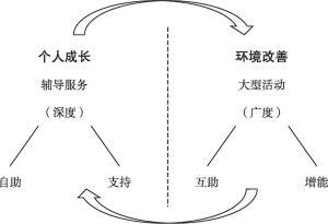 图4-1 双重焦点的服务项目设计逻辑