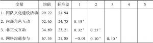 表4-10 各变量描述性统计与相关性分析