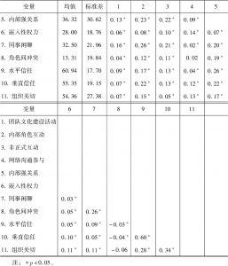 表4-10 各变量描述性统计与相关性分析-续表