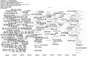 图2 基于CSSCI的关键词共现图谱(1998~2017年)