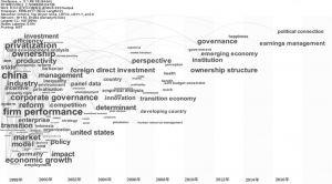 图3 基于SSCI的关键词共现图谱(1998~2017年)