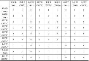 表3 文献共被引频次矩阵(部分)