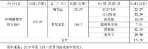 表2 四川省黄河干流各行政区分布情况统计
