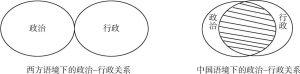 图1-1 中西方语境下的政治与行政关系