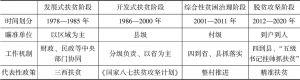 表3-1 中国贫困治理不同阶段的划分与特征比较