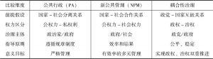 表4-4 政府治理的三个范式比较