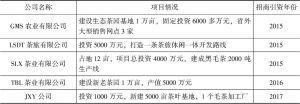 表5-2 茶乡三年内招商引资项目(2015—2017年)