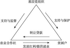 图5-1 基层党组织、农业合作社、贫困户关系示意