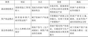 表5-3 产业扶贫几种主要模式的比较-续表
