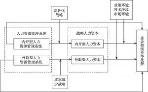 图4-1 本研究的概念模型