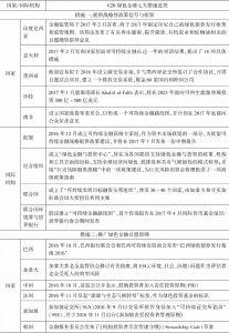 表6-1 G20绿色金融七大措施进展-续表1